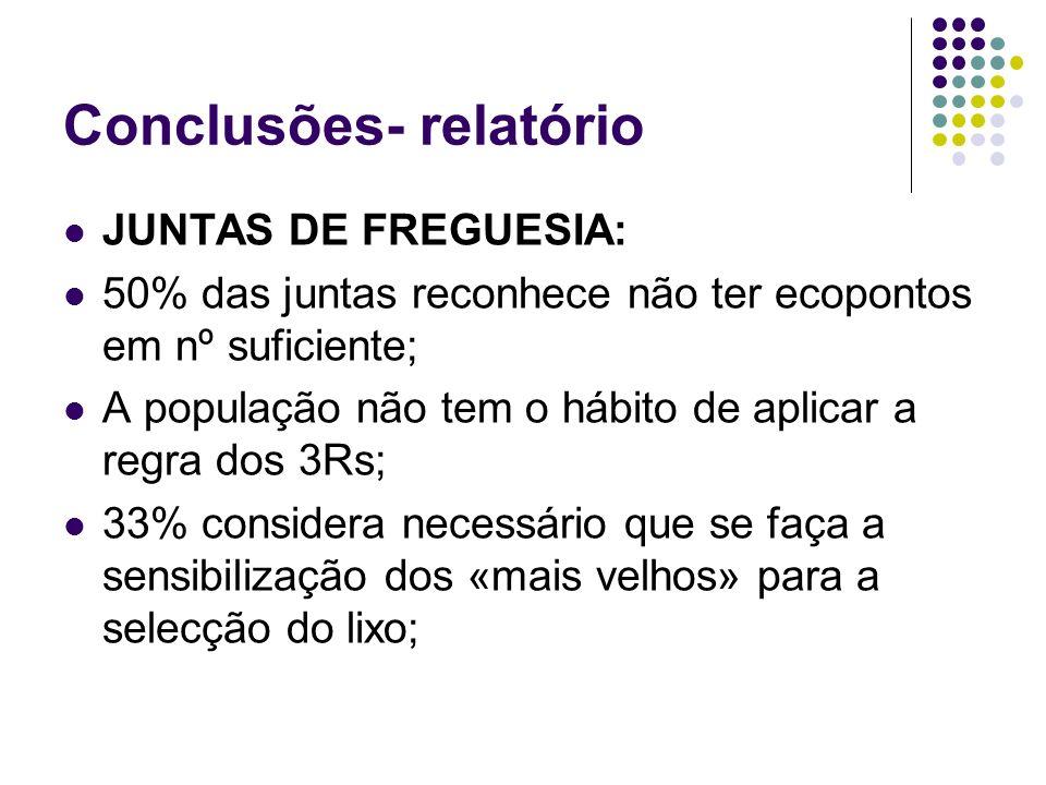 Conclusões- relatório JUNTAS DE FREGUESIA: 50% das juntas reconhece não ter ecopontos em nº suficiente; A população não tem o hábito de aplicar a regr