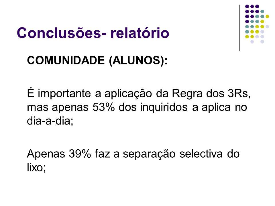 Conclusões- relatório COMUNIDADE (ALUNOS): É importante a aplicação da Regra dos 3Rs, mas apenas 53% dos inquiridos a aplica no dia-a-dia; Apenas 39%
