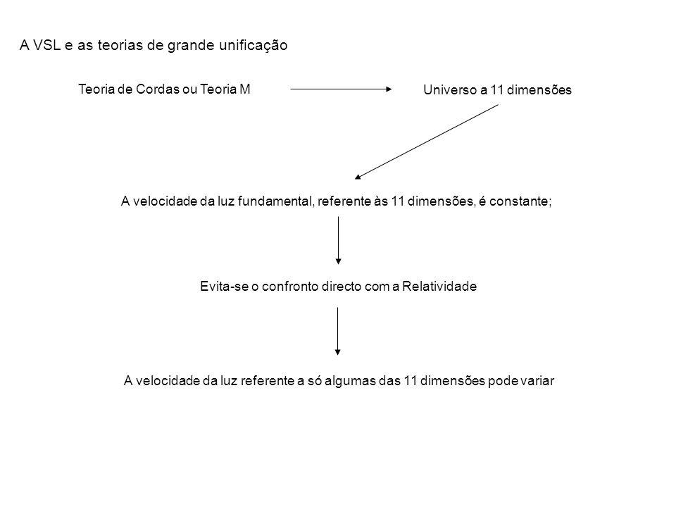 A VSL e as teorias de grande unificação Teoria de Cordas ou Teoria M Universo a 11 dimensões A velocidade da luz fundamental, referente às 11 dimensõe