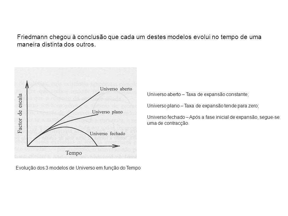Friedmann chegou à conclusão que cada um destes modelos evolui no tempo de uma maneira distinta dos outros.