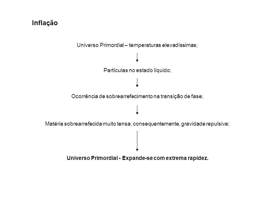 Inflação Universo Primordial – temperaturas elevadíssimas; Partículas no estado líquido; Ocorrência de sobrearrefecimento na transição de fase; Matéria sobrearrefecida muito tensa, consequentemente, gravidade repulsiva; Universo Primordial - Expande-se com extrema rapidez.