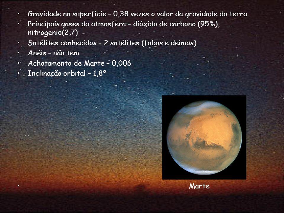 Gravidade na superfície – 0,38 vezes o valor da gravidade da terra Principais gases da atmosfera – dióxido de carbono (95%), nitrogenio(2,7) Satélites