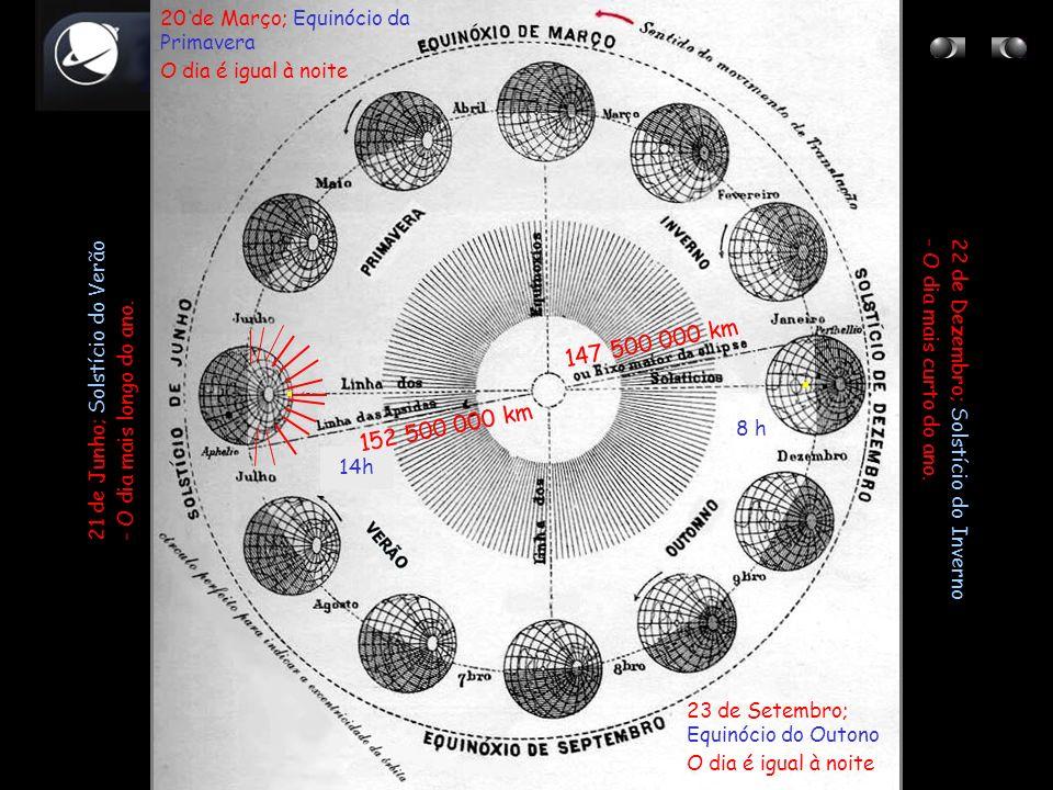 20 de Março; Equinócio da Primavera O dia é igual à noite 23 de Setembro; Equinócio do Outono O dia é igual à noite 22 de Dezembro; Solstício do Inver