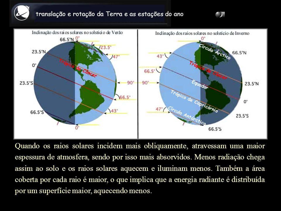 Trópico de Câncer Quando os raios solares incidem mais obliquamente, atravessam uma maior espessura de atmosfera, sendo por isso mais absorvidos. Meno