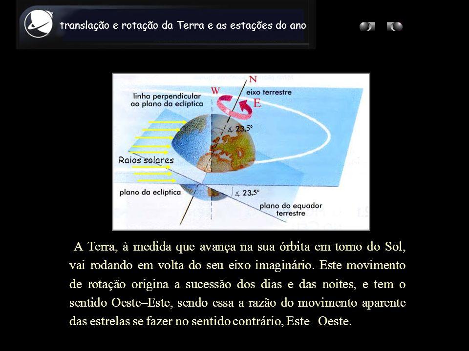 A Terra, à medida que avança na sua órbita em torno do Sol, vai rodando em volta do seu eixo imaginário. Este movimento de rotação origina a sucessão