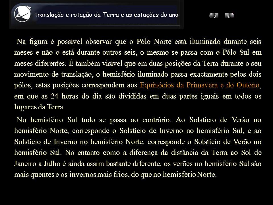 Na figura é possível observar que o Pólo Norte está iluminado durante seis meses e não o está durante outros seis, o mesmo se passa com o Pólo Sul em