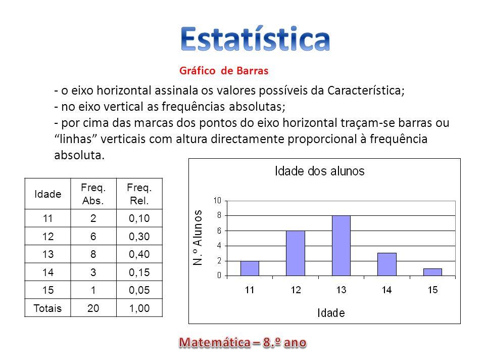 - o eixo horizontal assinala os valores possíveis da Característica; - no eixo vertical as frequências absolutas; - por cima das marcas dos pontos do