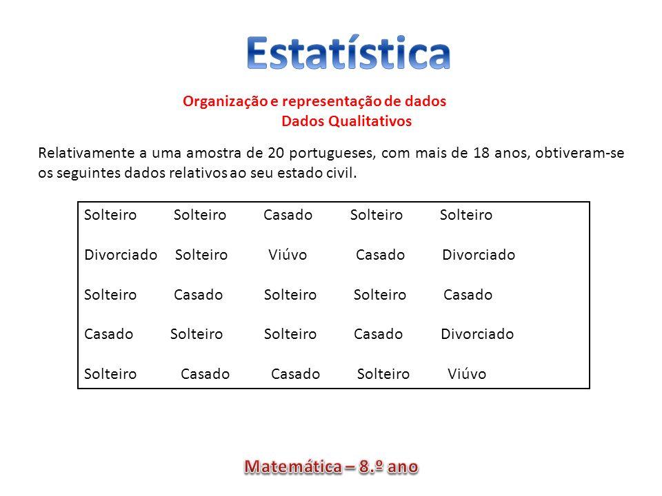 Organização e representação de dados Dados Qualitativos Relativamente a uma amostra de 20 portugueses, com mais de 18 anos, obtiveram-se os seguintes