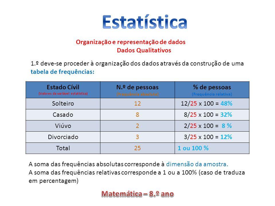 Organização e representação de dados Dados Qualitativos Estado Cívil (Valores da variável estatística) N.º de pessoas (Frequência absoluta) % de pesso
