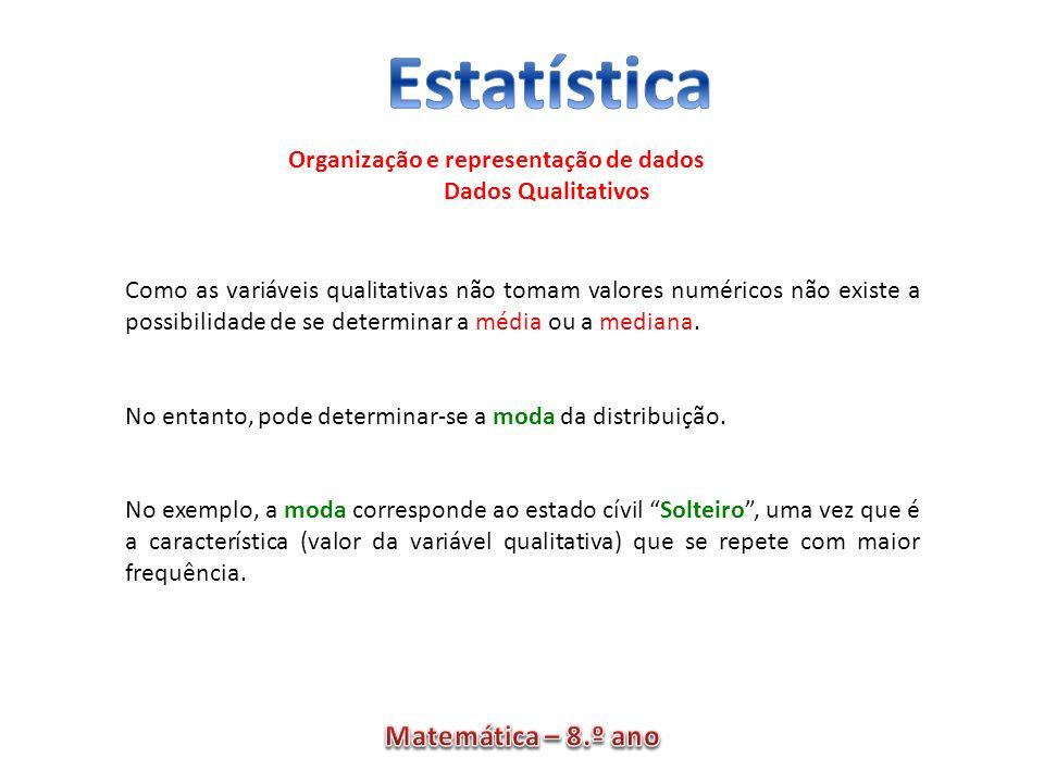 Organização e representação de dados Dados Qualitativos Como as variáveis qualitativas não tomam valores numéricos não existe a possibilidade de se de