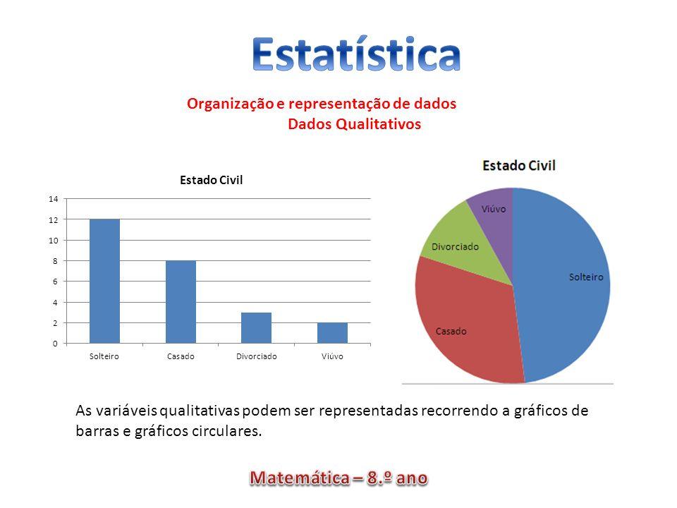 Organização e representação de dados Dados Qualitativos As variáveis qualitativas podem ser representadas recorrendo a gráficos de barras e gráficos c