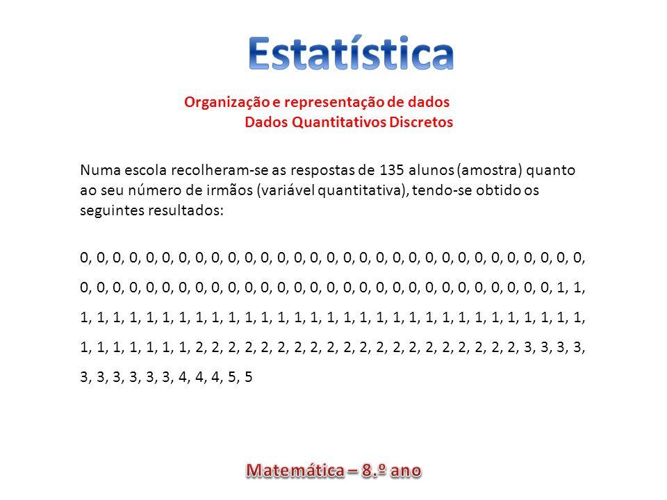 Organização e representação de dados Dados Quantitativos Discretos Numa escola recolheram-se as respostas de 135 alunos (amostra) quanto ao seu número