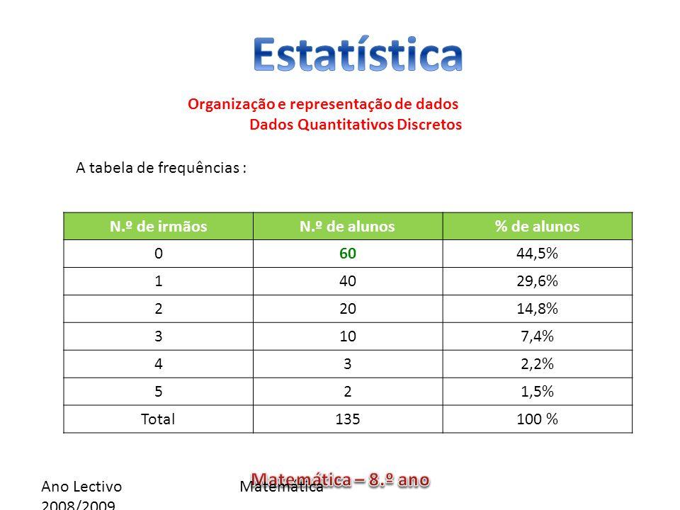 Ano Lectivo 2008/2009 Matemática Organização e representação de dados Dados Quantitativos Discretos N.º de irmãosN.º de alunos% de alunos 06044,5% 140