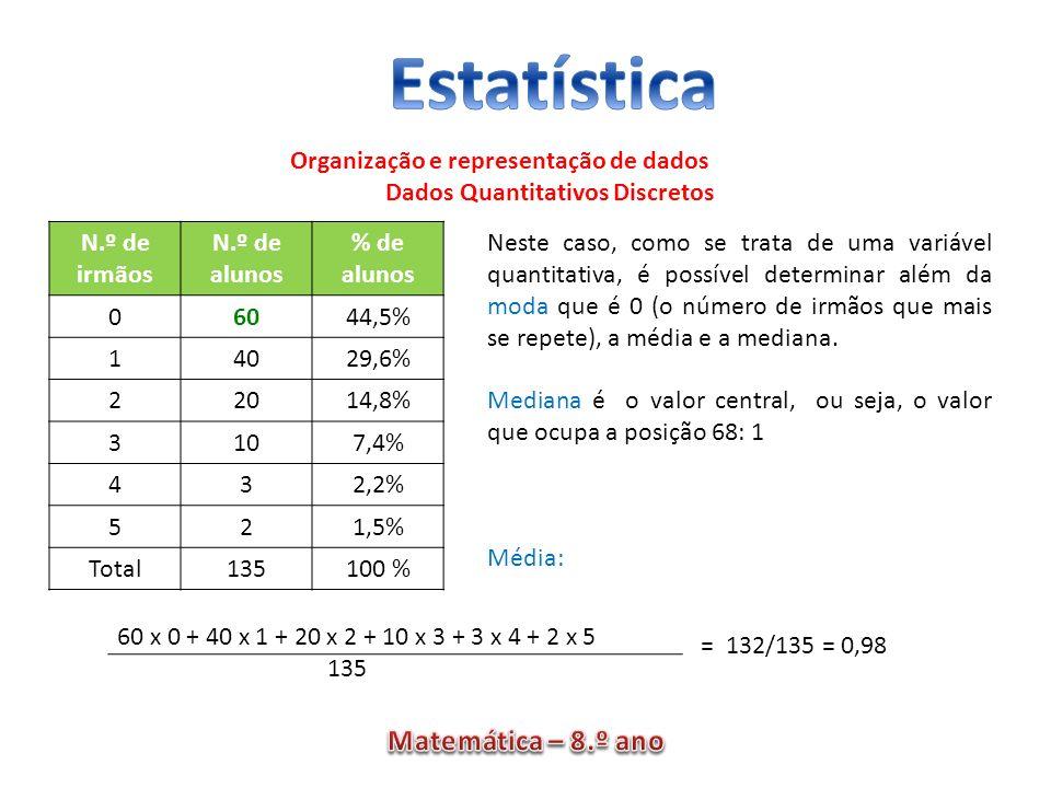 Organização e representação de dados Dados Quantitativos Discretos N.º de irmãos N.º de alunos % de alunos 06044,5% 14029,6% 22014,8% 3107,4% 432,2% 5