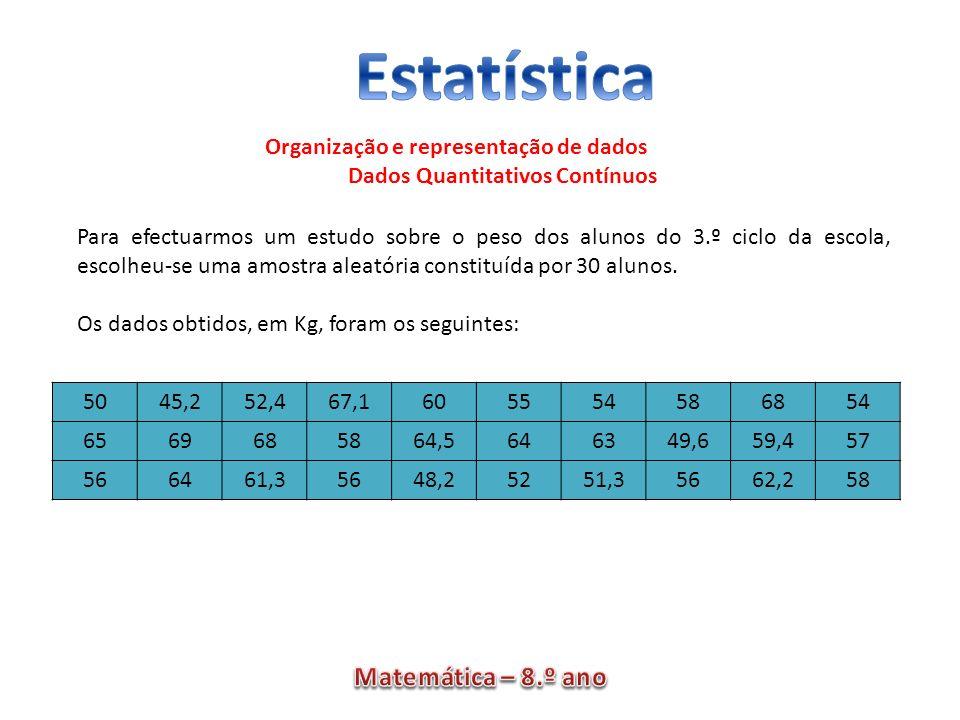 Organização e representação de dados Dados Quantitativos Contínuos 5045,252,467,1605554586854 6569685864,5646349,659,457 566461,35648,25251,35662,258