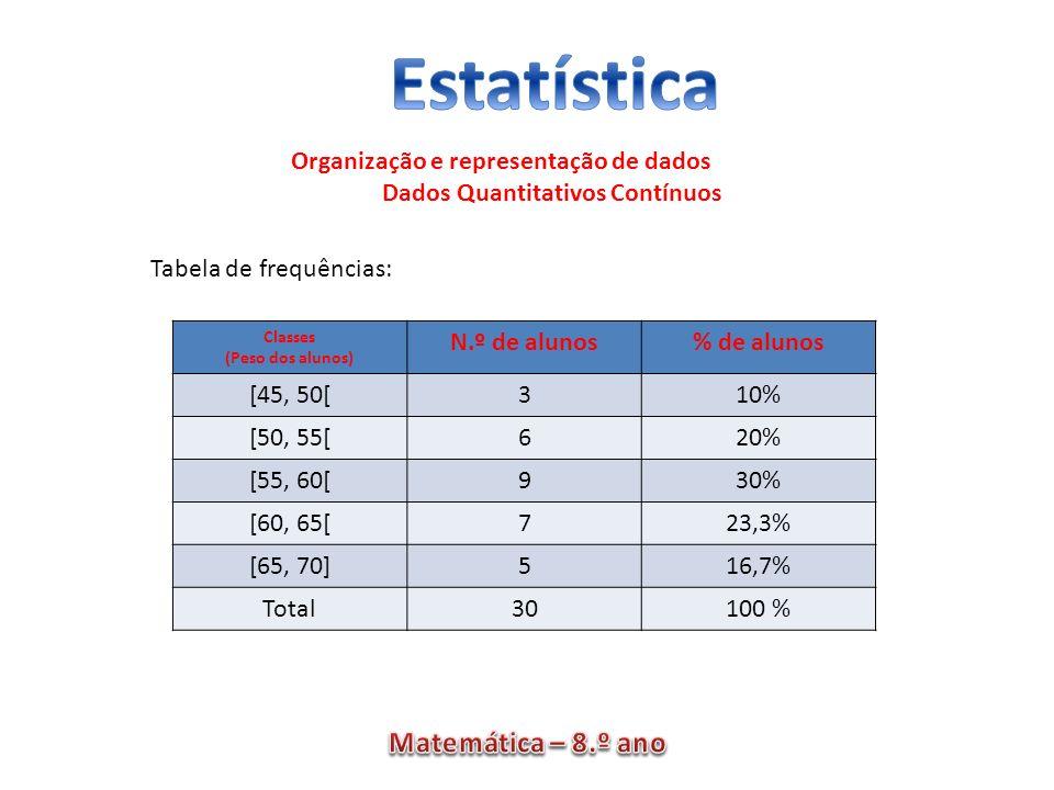 Organização e representação de dados Dados Quantitativos Contínuos Classes (Peso dos alunos) N.º de alunos% de alunos [45, 50[310% [50, 55[620% [55, 6