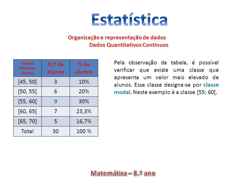 Organização e representação de dados Dados Quantitativos Contínuos Classes (Peso dos alunos) N.º de alunos % de alunos [45, 50[310% [50, 55[620% [55,
