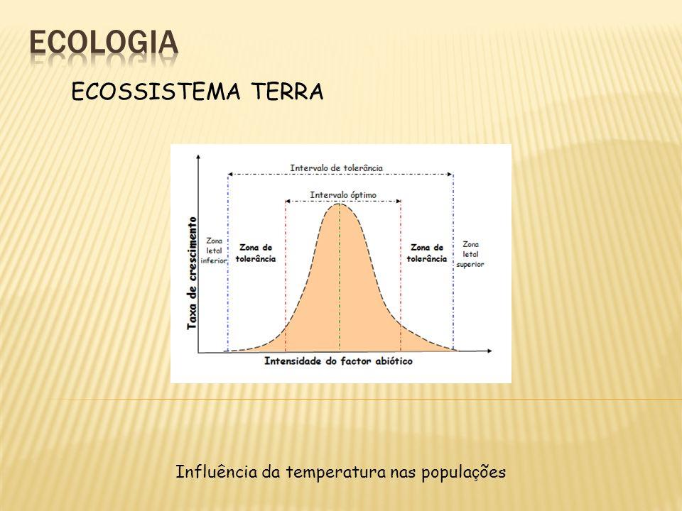 ECOSSISTEMA TERRA Influência da temperatura nas popula ç ões