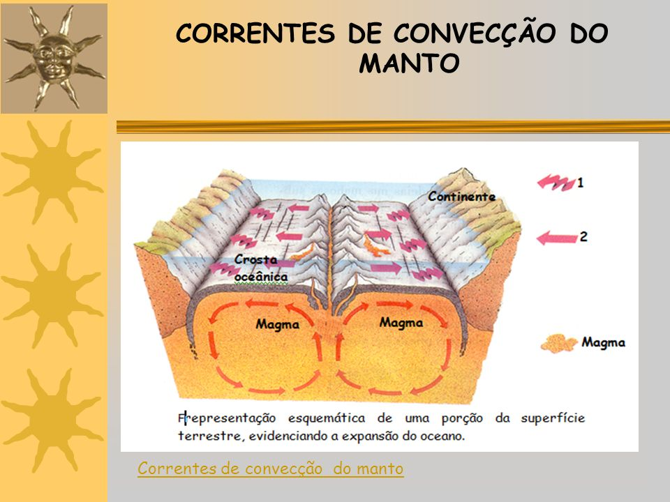 CORRENTES DE CONVECÇÃO DO MANTO Correntes de convecção do manto