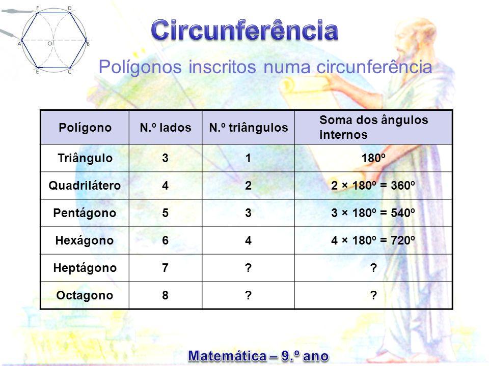 Polígonos inscritos numa circunferência PolígonoN.º ladosN.º triângulos Soma dos ângulos internos Triângulo31180º Quadrilátero422 × 180º = 360º Pentág