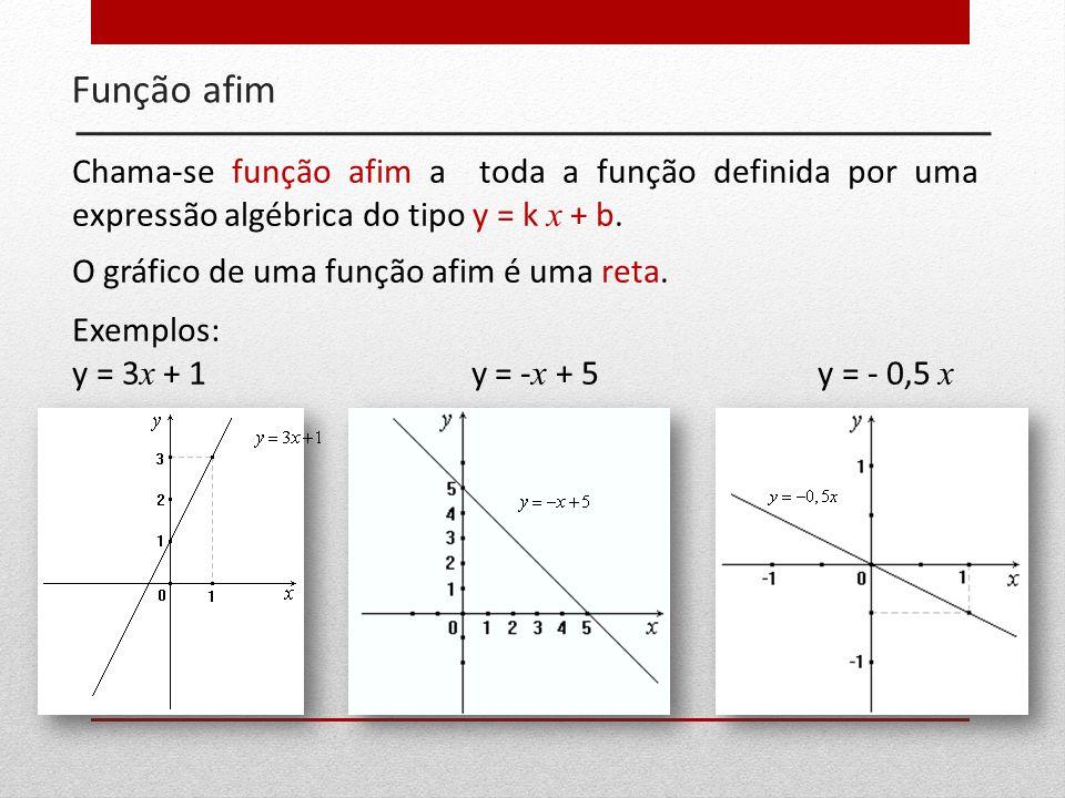 Exemplos: y = 3 x + 1 y = - x + 5y = - 0,5 x Chama-se função afim a toda a função definida por uma expressão algébrica do tipo y = k x + b. O gráfico