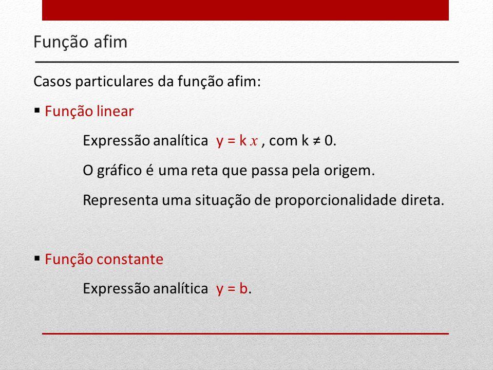 Função afim Casos particulares da função afim: Função linear Expressão analítica y = k x, com k 0. O gráfico é uma reta que passa pela origem. Represe
