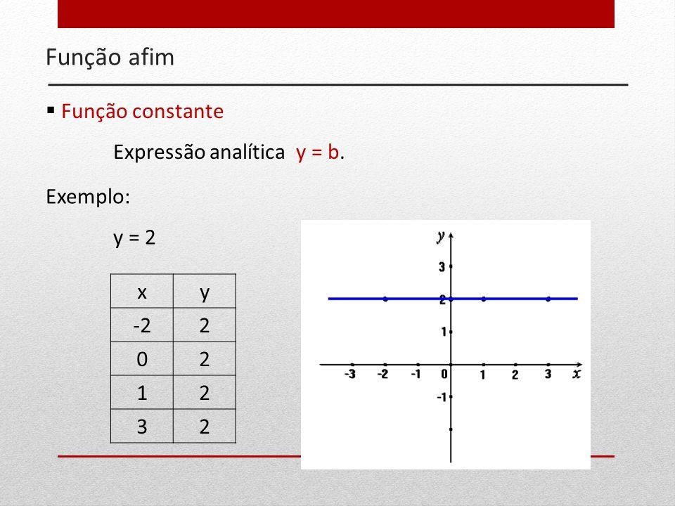 Função afim Função constante Expressão analítica y = b. Exemplo: y = 2 xy -22 02 12 32