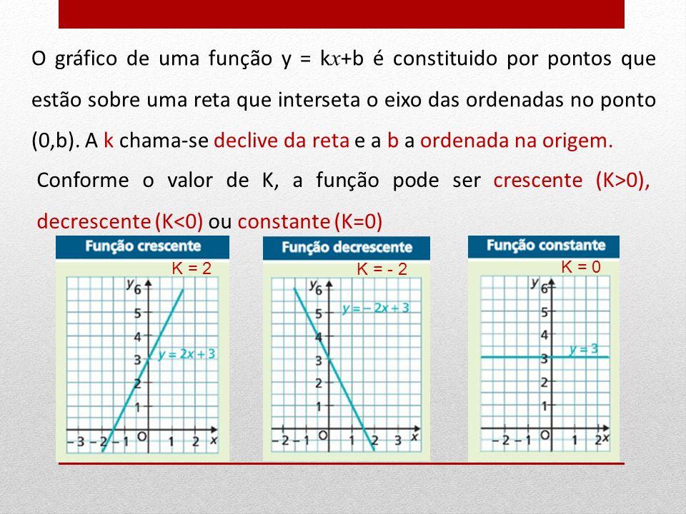 Conforme o valor de K, a função pode ser crescente (K>0), decrescente (K<0) ou constante (K=0) O gráfico de uma função y = k x +b é constituido por po