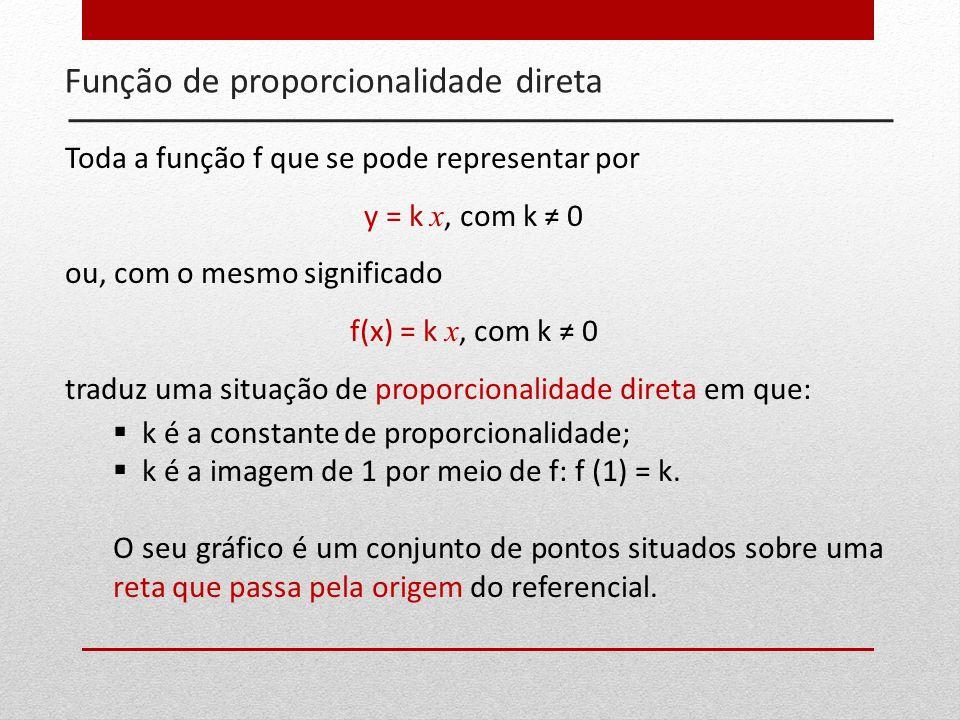 Função de proporcionalidade direta Toda a função f que se pode representar por y = k x, com k 0 ou, com o mesmo significado f(x) = k x, com k 0 traduz