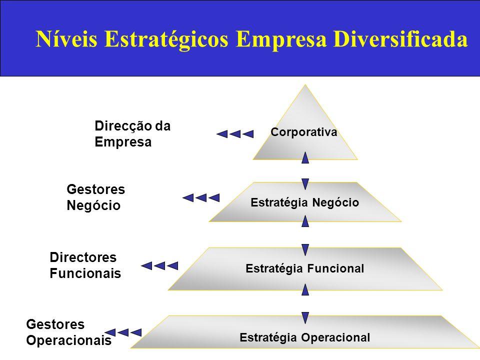 Corporativa Estratégia Negócio Estratégia Funcional Estratégia Operacional Direcção da Empresa Gestores Negócio Gestores Operacionais Directores Funci