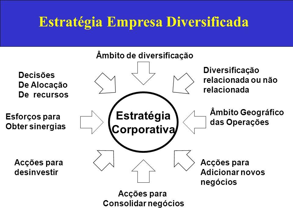 Estratégia Empresa Diversificada Estratégia Corporativa Decisões De Alocação De recursos Âmbito de diversificação Âmbito Geográfico das Operações Acçõ