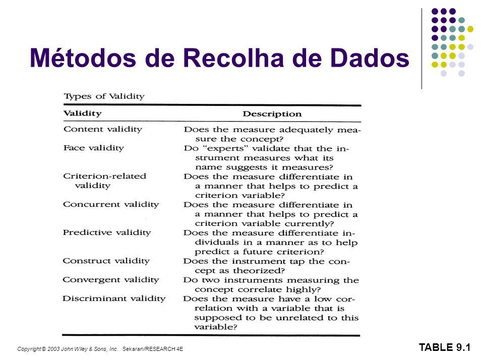 TABLE 9.1 Copyright © 2003 John Wiley & Sons, Inc. Sekaran/RESEARCH 4E Métodos de Recolha de Dados