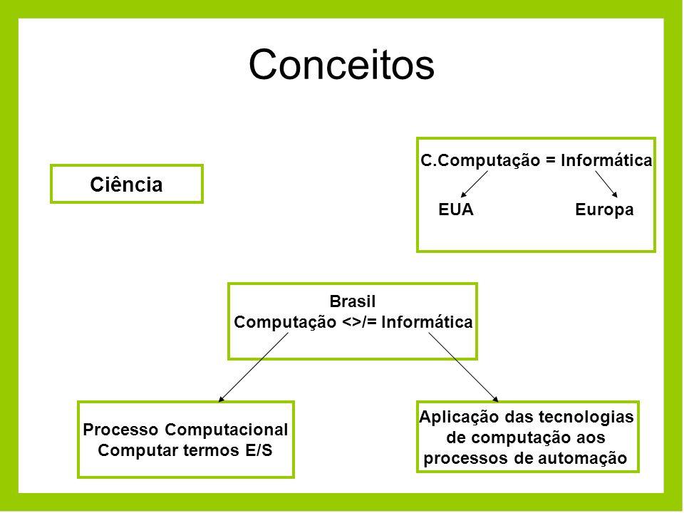 Conceitos C.Computação = Informática EUAEuropa Brasil Computação <>/= Informática Aplicação das tecnologias de computação aos processos de automação P