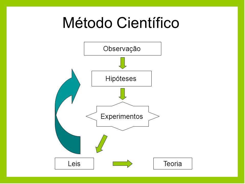 Método Científico Observação Experimentos Hipóteses LeisTeoria