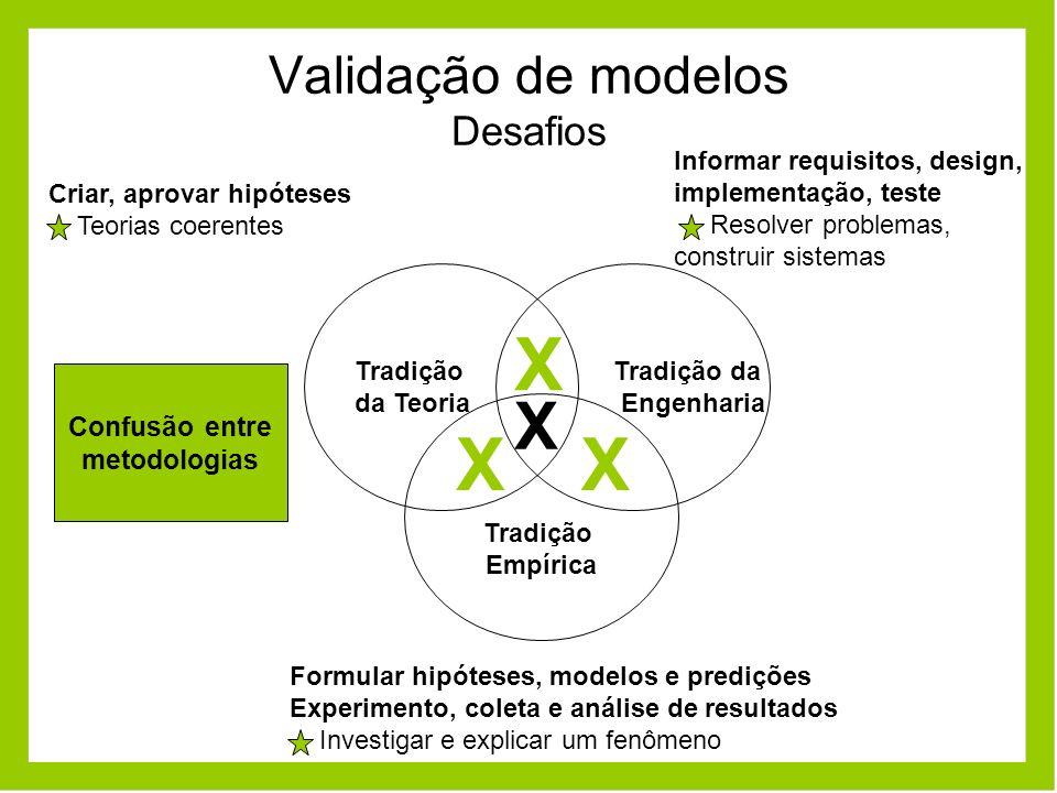 Validação de modelos Desafios Tradição da Teoria Tradição da Engenharia Tradição Empírica Confusão entre metodologias Informar requisitos, design, imp