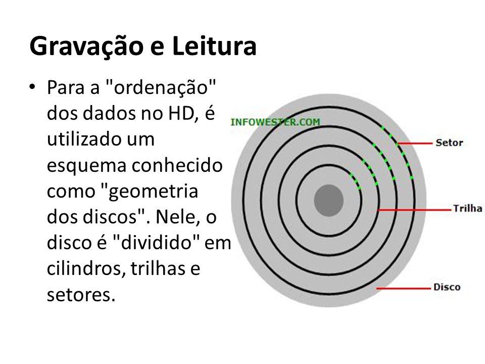 Gravação e Leitura Para a ordenação dos dados no HD, é utilizado um esquema conhecido como geometria dos discos .
