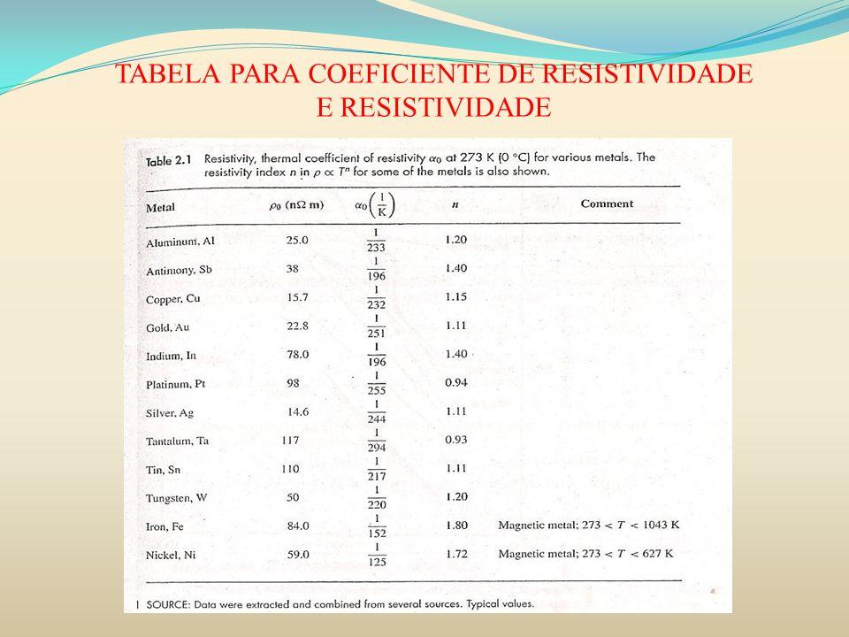 TABELA PARA COEFICIENTE DE RESISTIVIDADE E RESISTIVIDADE