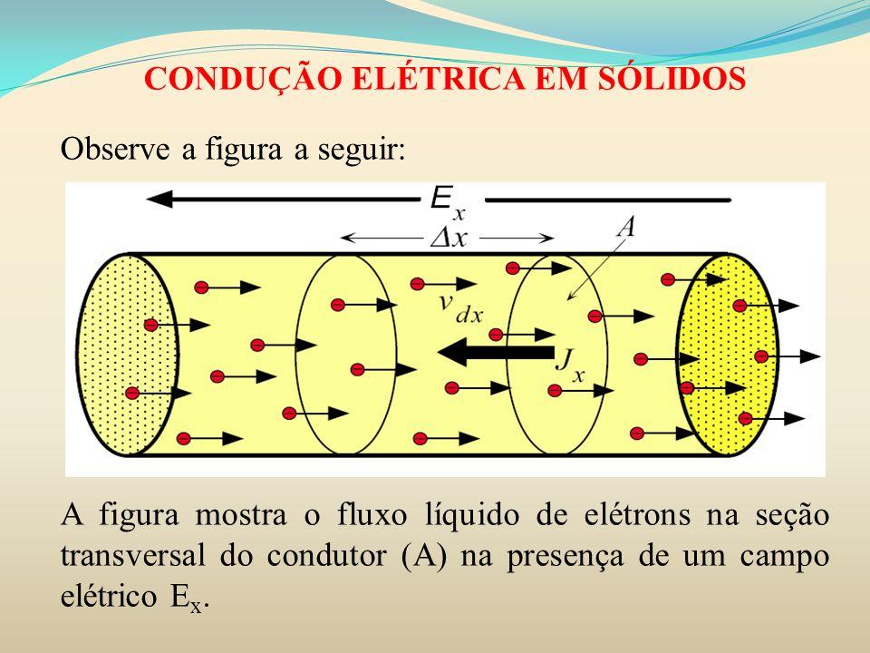 CONDUÇÃO ELÉTRICA EM SÓLIDOS Observe a figura a seguir: A figura mostra o fluxo líquido de elétrons na seção transversal do condutor (A) na presença d