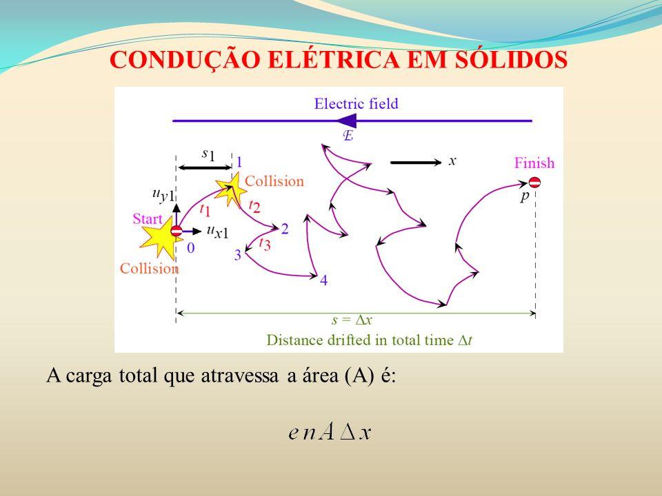 CONDUÇÃO ELÉTRICA EM SÓLIDOS A carga total que atravessa a área (A) é: