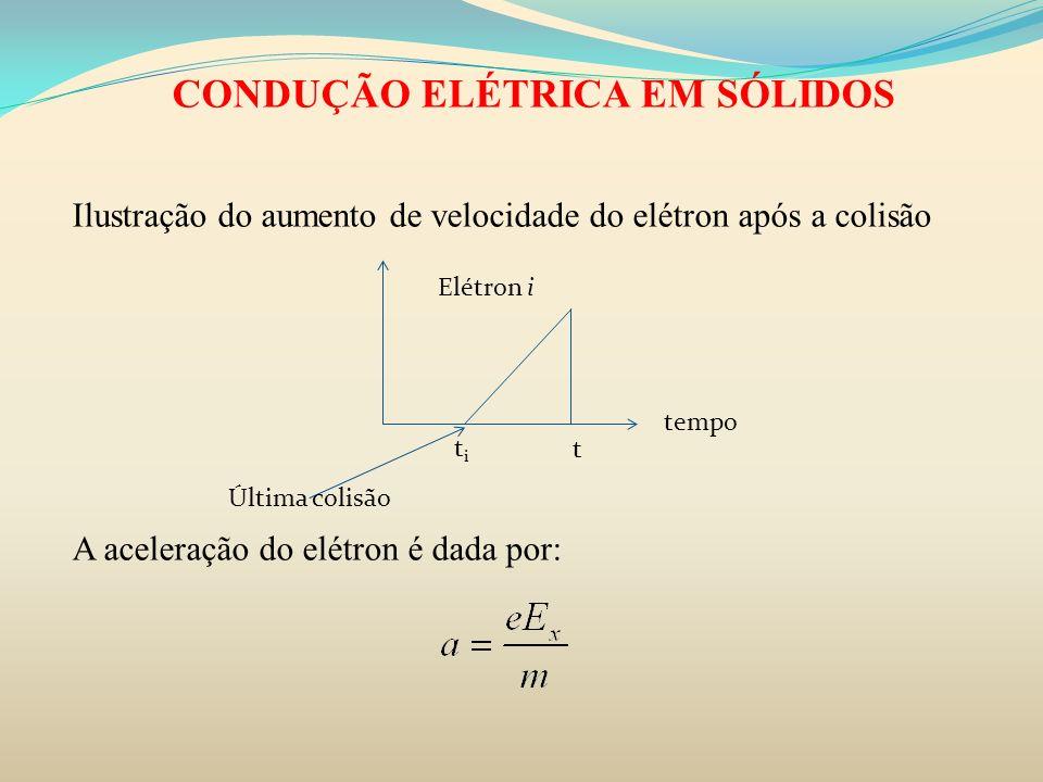CONDUÇÃO ELÉTRICA EM SÓLIDOS Ilustração do aumento de velocidade do elétron após a colisão A aceleração do elétron é dada por: titi t tempo Última col