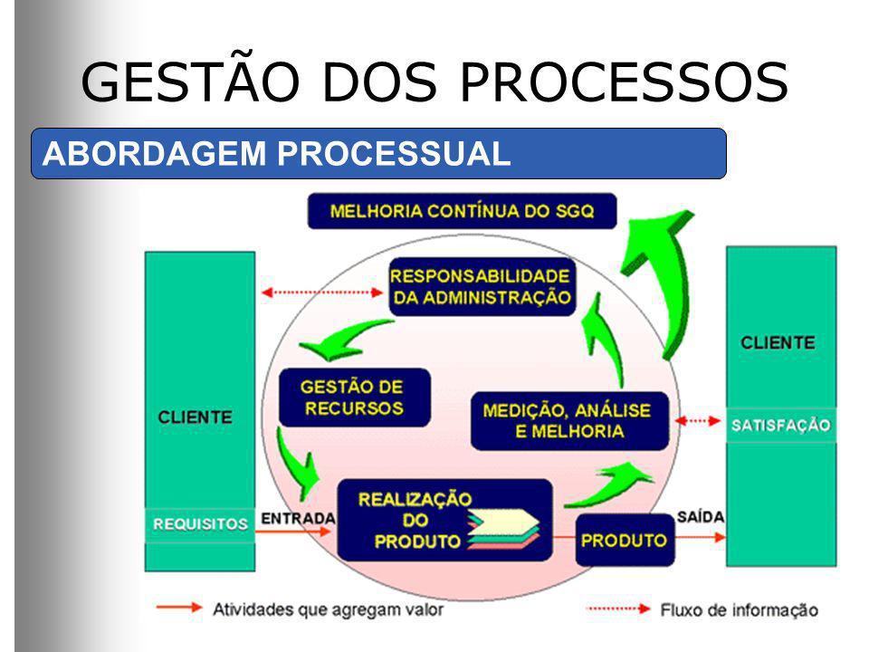 GESTÃO DOS PROCESSOS ABORDAGEM PROCESSUAL