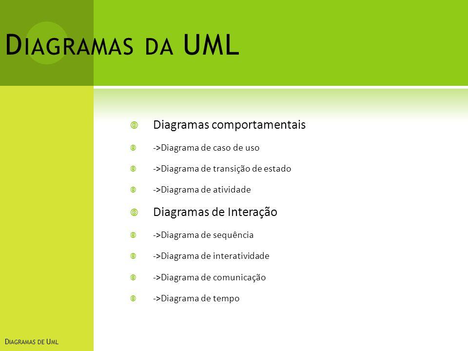 D IAGRAMAS DA UML Diagramas comportamentais ->Diagrama de caso de uso ->Diagrama de transição de estado ->Diagrama de atividade Diagramas de Interação