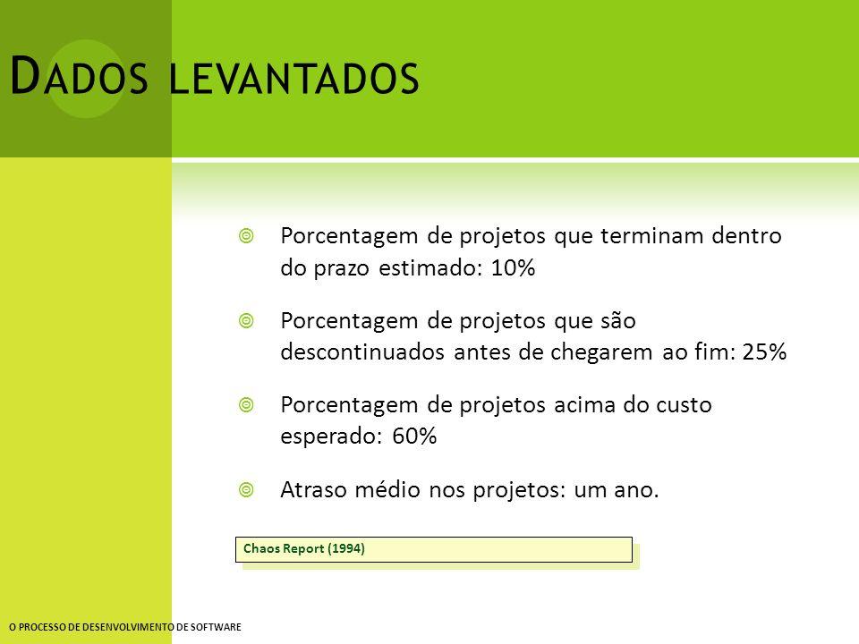 D ADOS LEVANTADOS Porcentagem de projetos que terminam dentro do prazo estimado: 10% Porcentagem de projetos que são descontinuados antes de chegarem
