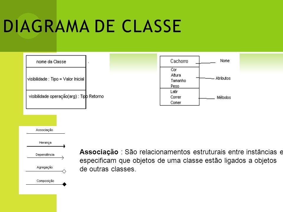 DIAGRAMA DE CLASSE Associação : São relacionamentos estruturais entre instâncias e especificam que objetos de uma classe estão ligados a objetos de ou