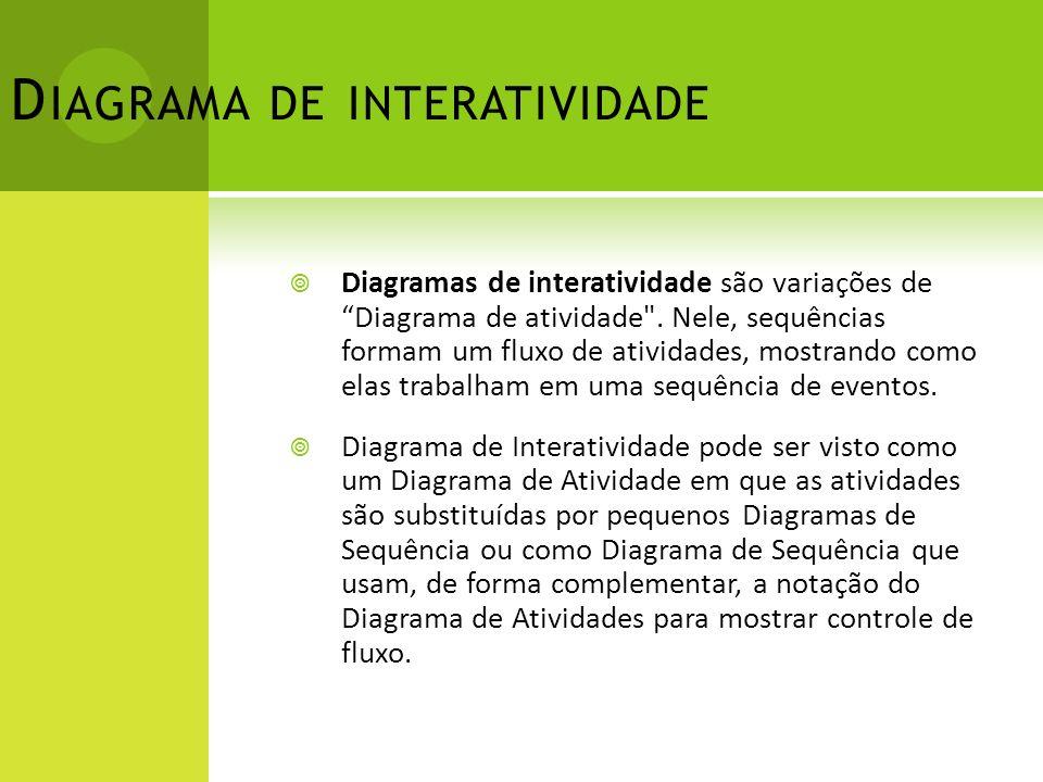 D IAGRAMA DE INTERATIVIDADE Diagramas de interatividade são variações de Diagrama de atividade