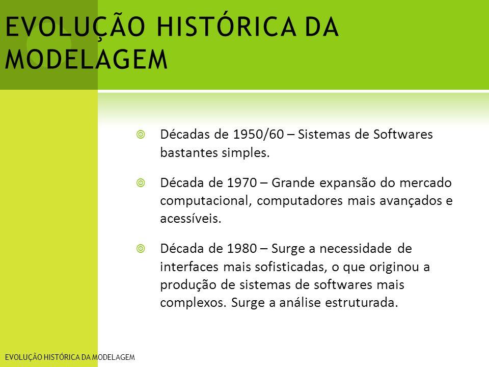 EVOLUÇÃO HISTÓRICA DA MODELAGEM Décadas de 1950/60 – Sistemas de Softwares bastantes simples. Década de 1970 – Grande expansão do mercado computaciona
