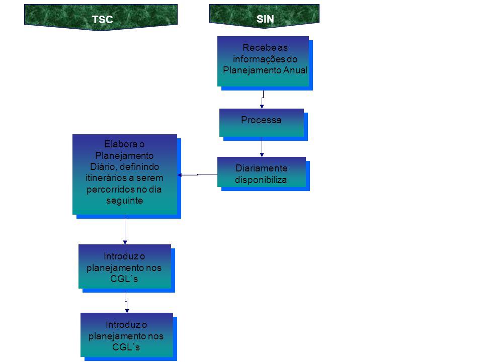 Os CRL`s carregam os TPL`s Coleta as informações em campo O CRL: Relacionado aos contratos do Grupo A / Horosazonal Relacionado aos contratos do Grupo B Local Remoto Registra os dados nos TPL`s Descarrega as informações no CRL Local Envia para o CGL Coleta as informações em campo Registra os dados nos TPL`s Descarrega as informações no CRL Remoto Relacionado aos contratos do Grupo B SIN CONTRATADA TSC