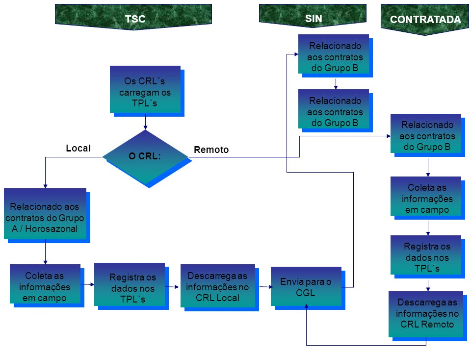 Os CRL`s carregam os TPL`s Coleta as informações em campo O CRL: Relacionado aos contratos do Grupo A / Horosazonal Relacionado aos contratos do Grupo