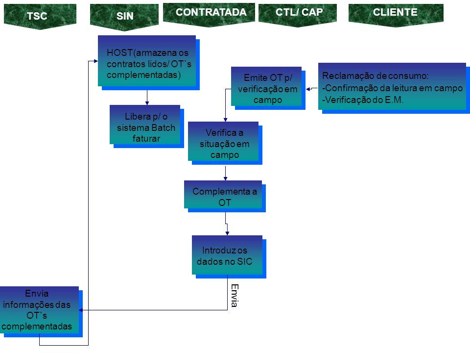Libera p/ o sistema Batch faturar TSC HOST(armazena os contratos lidos/ OT`s complementadas) Reclamação de consumo: -Confirmação da leitura em campo -Verificação do E.M.