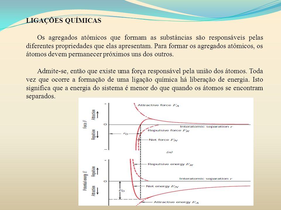 LIGAÇÕES QUÍMICAS Os agregados atômicos que formam as substâncias são responsáveis pelas diferentes propriedades que elas apresentam. Para formar os a